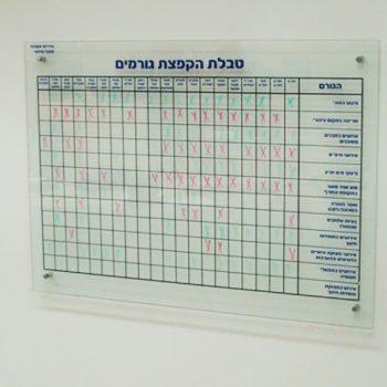 לוח תיכנון טבלאי לחדרי מוקד